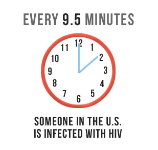 Every 9 1/2 Minutes Someone in the US is Infected with HIV